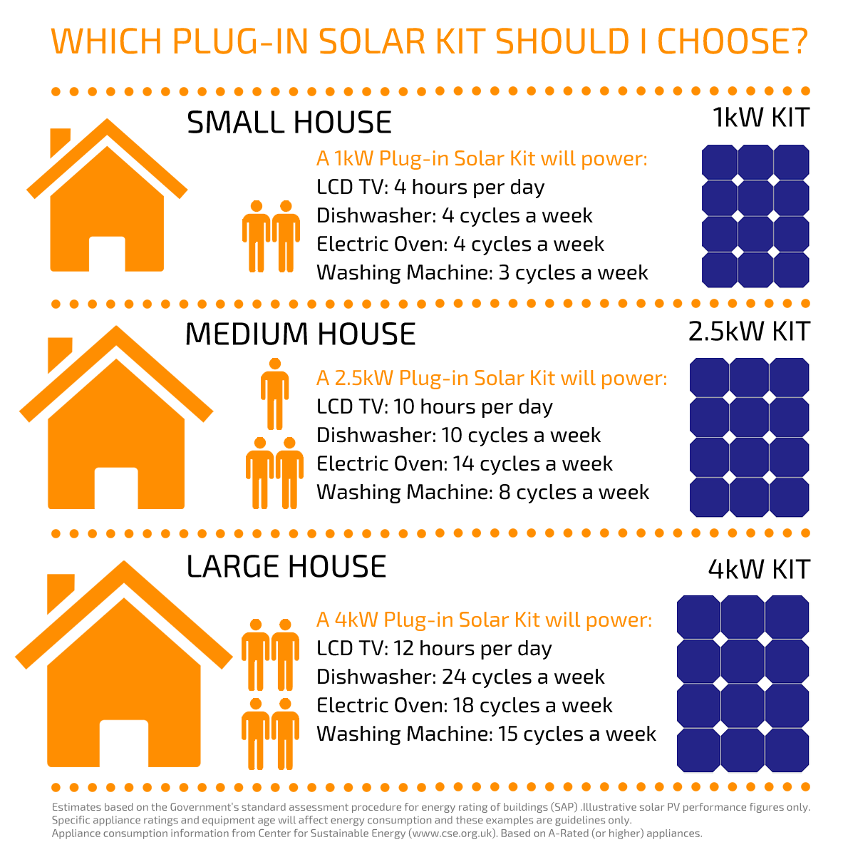 Which Plug-In Solar Kit?