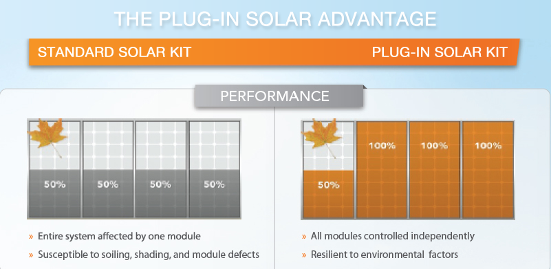 The Plug-In Solar Advantage